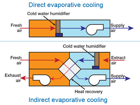 Cool Humidification Using Humidifiers For Evaporating