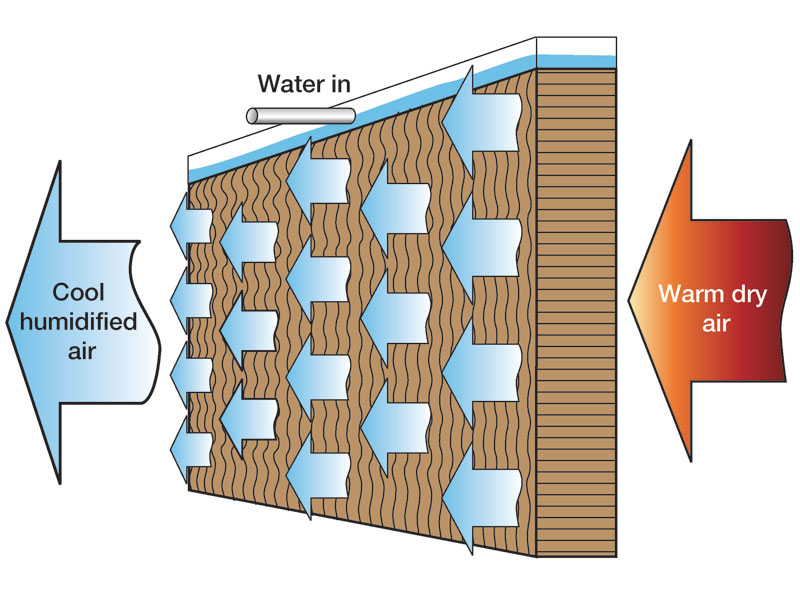 Air Handling Evaporative Cooling : Cool humidification using humidifiers for evaporating